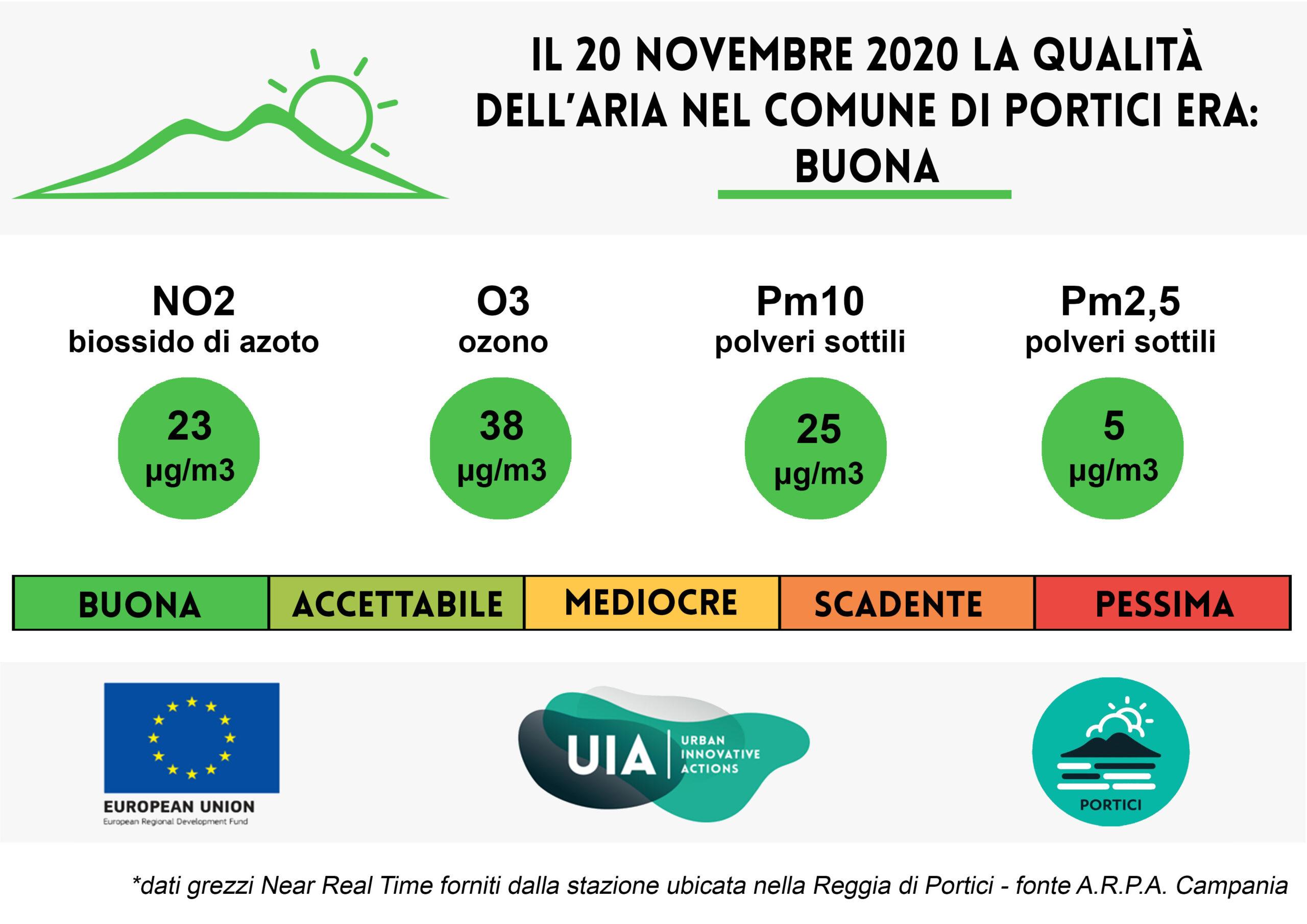 Bollettino del 20 novembre 2020