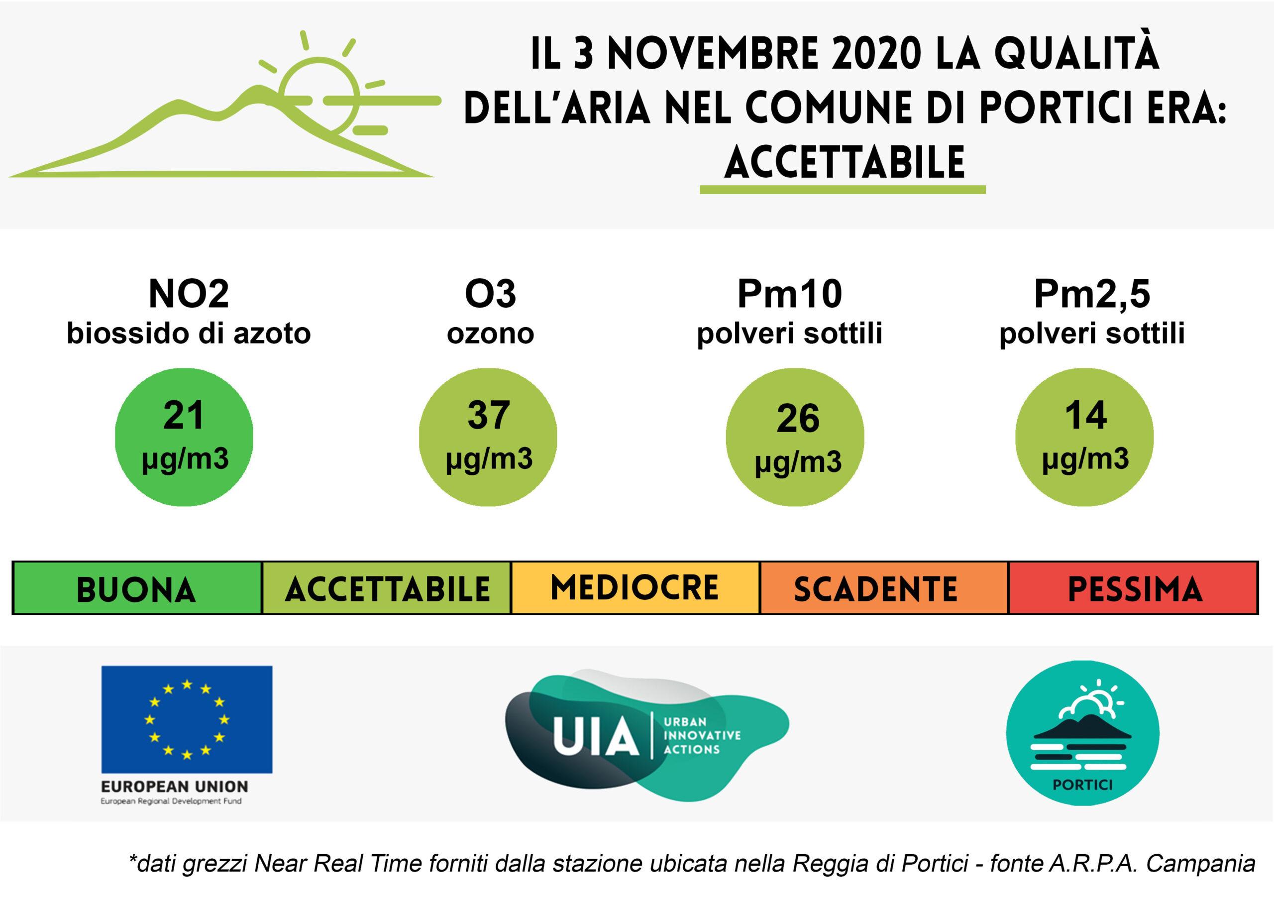 Bollettino del 3 novembre 2020